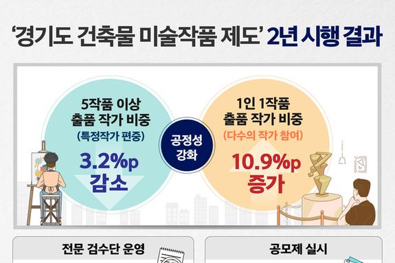 '경기도 건축물 미술작품 제도' 시행 2년…출품작가 편중현상 개선