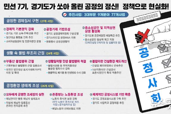 민선 7기 경기도가 쏘아 올린 공정의 정신, 77개 정책으로 현실화